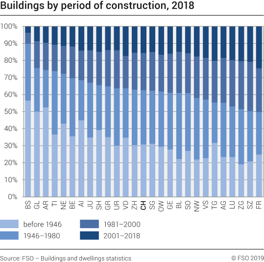 Buildings by period of construction