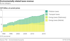 Environmentally related taxes revenue - By tax category