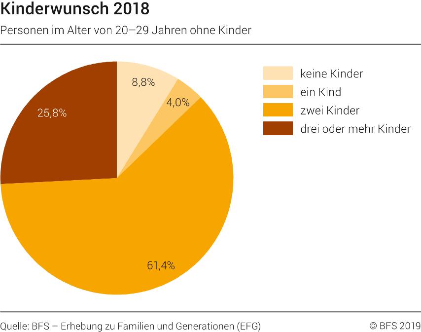 Kinderwunsch, 2018 - 2018   Diagramm