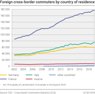 Foreign cross-border commuters by country of residence