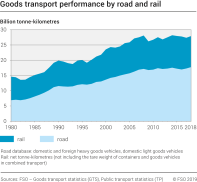 Goods transport performance by road and rail
