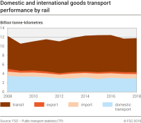 Domestic and international goods transport performance by rail