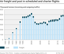 Air freight and post in scheduled and charter flights