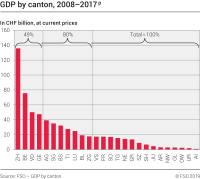 GDP by canton, 2008-2017p
