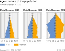 Age structure of the population