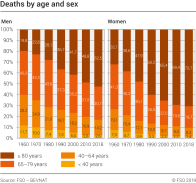 Deaths by age and sex