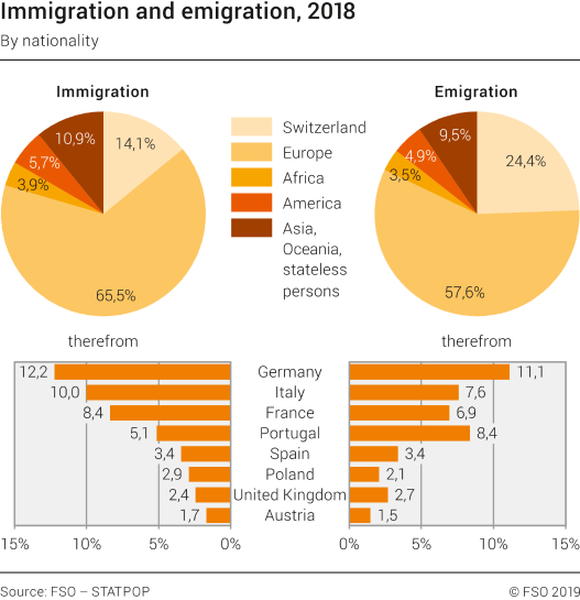 Immigration and emigration by nationality