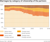 Marriages by category of citizenship of the partners