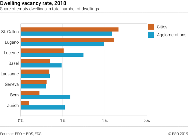 Dwelling vacancy rate in selected swiss cities and agglomerations