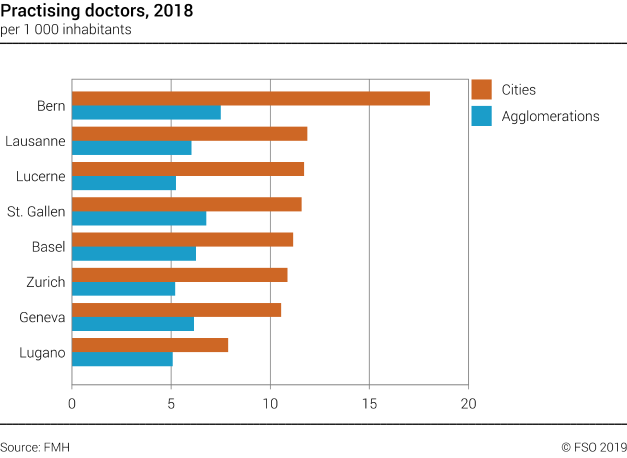 Practising doctors in selected swiss cities and agglomerations