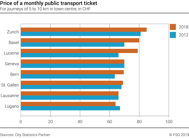 Price of a monthly public transport ticket in selected swiss cities