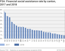 FSA: Financial social assistance rate by canton, 2017 and 2018
