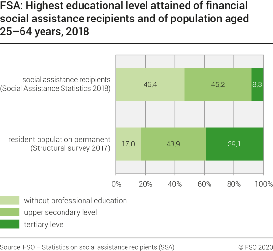 FSA: Highest educational level attained of financial social assistance recipients and of population aged 25-64 years