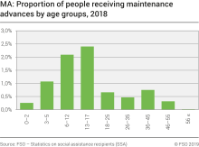 MA: Proportion of people receiving maintenance advances by age groups