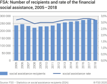 FSA: Number of recipients and rate of the financial social assistance, 2005-2018