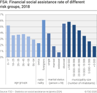 FSA: Financial social assistance rate of different risk groups