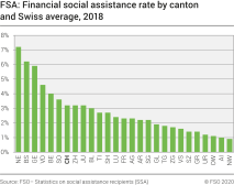 FSA: Financial social assistance rate by canton and Swiss average