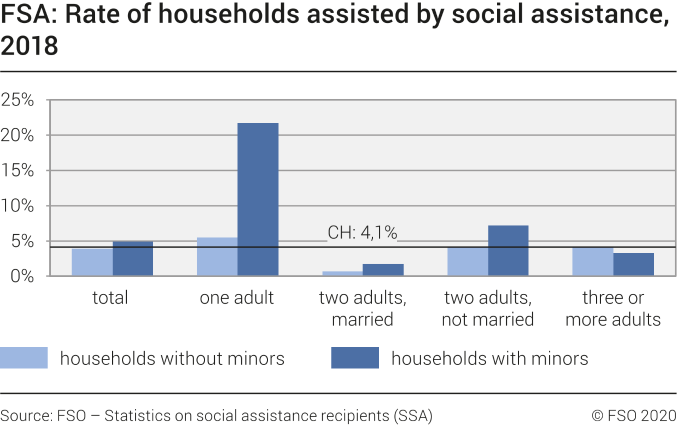 FSA: Rate of households assisted by social assistance