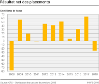 Résultat net des placements