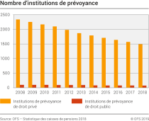Nombre d'institutions de prévoyance