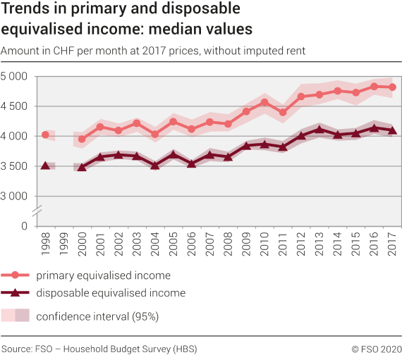 Trends in primary and disposable equivalised income: median values