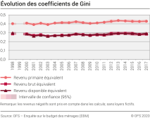 Evolution des coefficients de Gini