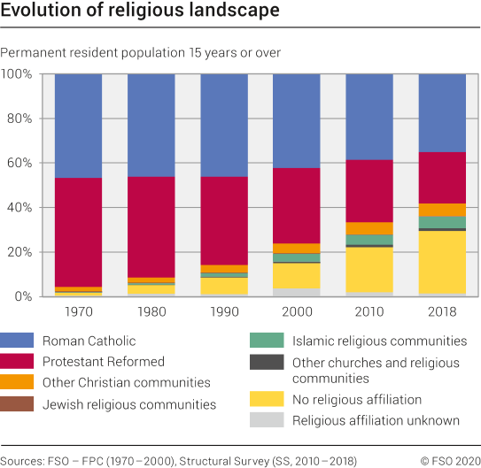 Evolution of religious landscape