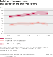 Evolution of the poverty rate, total population and employed persons
