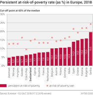 Persistent at-risk-of-poverty rate (as %) in Europe