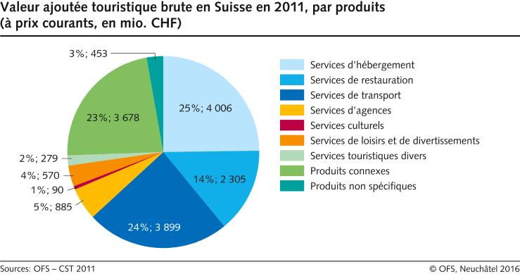 Valeur ajout e touristique brute en suisse par produits - Vente par internet suisse ...