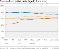 Standardised activity rate