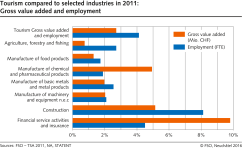 Indicators of the Tourism Satellite Account 2015