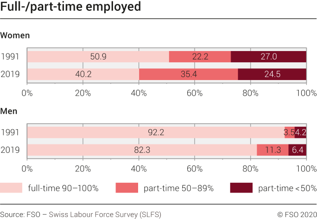 Full-/part-time employed