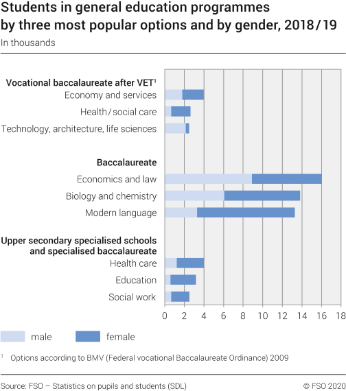 Students in general education programmes by three most popular options and by gender
