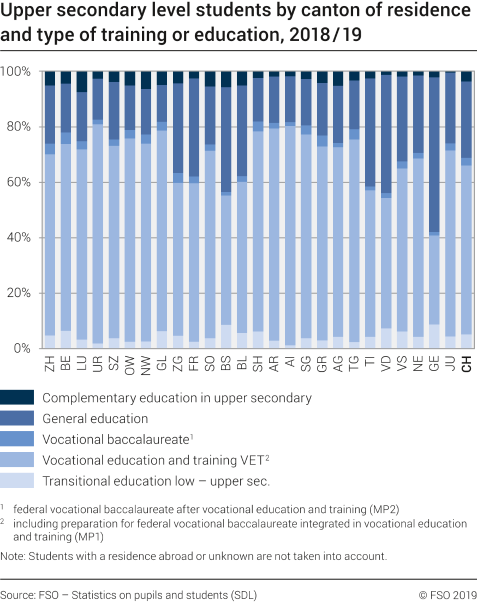 Upper secondary level students by canton of residence and type of training or education