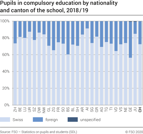 Pupils in compulsory education by nationality and canton ot the school