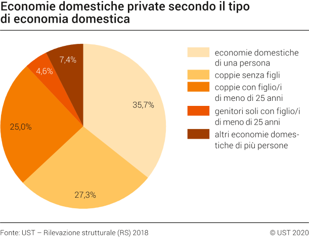 Economie domestiche private secondo il tipo di economia domestica, 2018