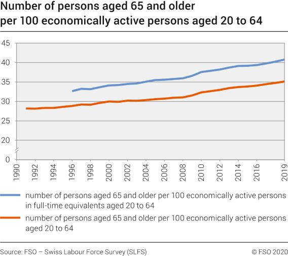 Number of persons aged 65 and older per 100 economically active persons aged 20 to 64