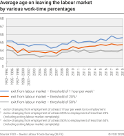 Average age on leaving the labour market by various work-time percentages