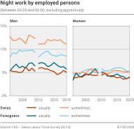 Night work by employed persons (excluding apprentices)