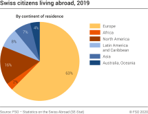 Swiss citizens living abroad in 2019