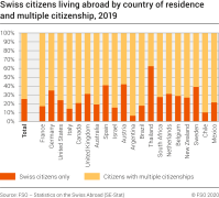 Swiss citizens living abroad by country of residence and multiple citizenship, 2019