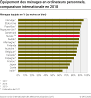 Equipement des ménages en ordinateurs personnels, comparaison internationale