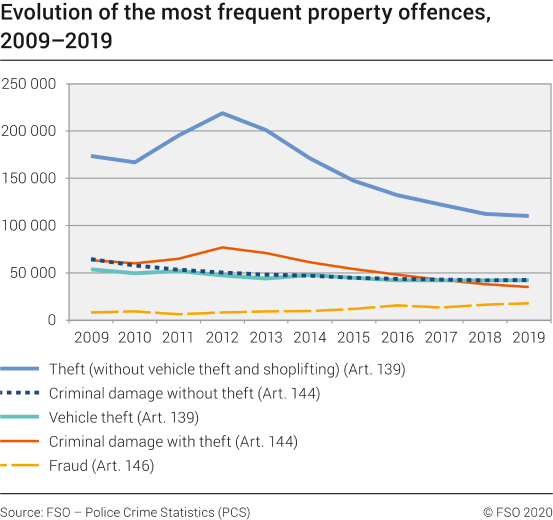 Evolution of the most frequent property offences