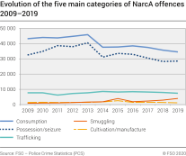 Evolution of the five main categories of NarcA offences