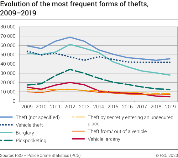 Evolution of the most frequent forms of thefts
