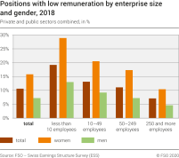Rate of jobs with low remuneration by enterprise size and gender, 2018