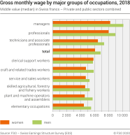 Gross monthly wage by major groups of occupations, 2018