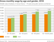 Gross monthly wage by age and gender, 2018