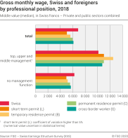 Gross monthly wage, Swiss and foreigners by professional position, 2018